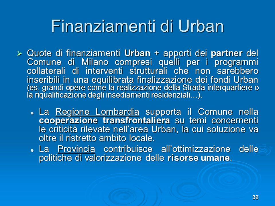 Finanziamenti di Urban