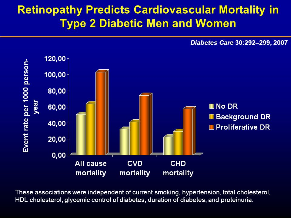 Retinopathy Predicts Cardiovascular Mortality in Type 2 Diabetic Men and Women