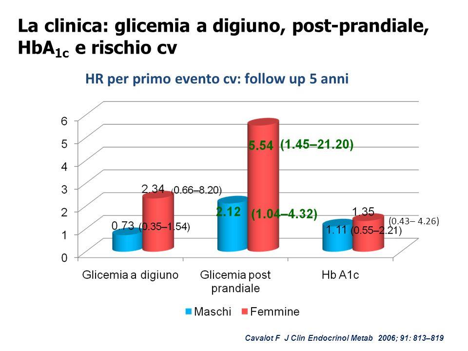La clinica: glicemia a digiuno, post-prandiale, HbA1c e rischio cv