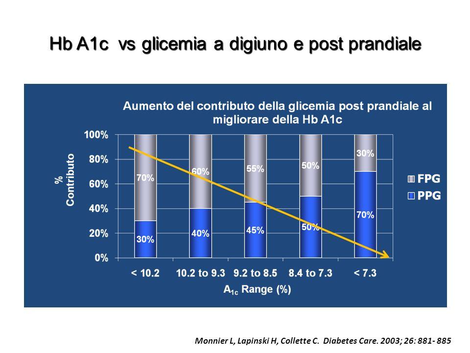Hb A1c vs glicemia a digiuno e post prandiale