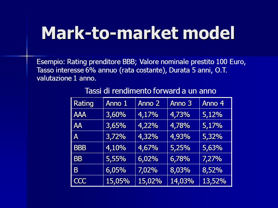 Mark-to-market model Tassi di rendimento forward a un anno