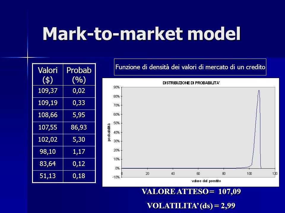 Funzione di densità dei valori di mercato di un credito