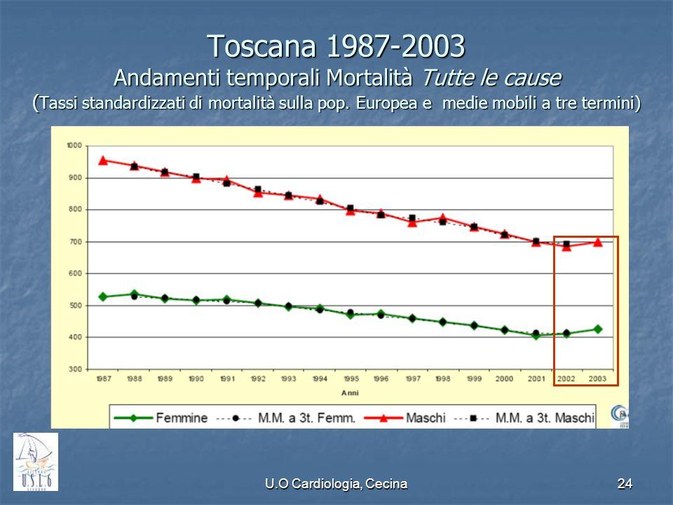 Toscana 1987-2003 Andamenti temporali Mortalità Tutte le cause (Tassi standardizzati di mortalità sulla pop. Europea e medie mobili a tre termini)