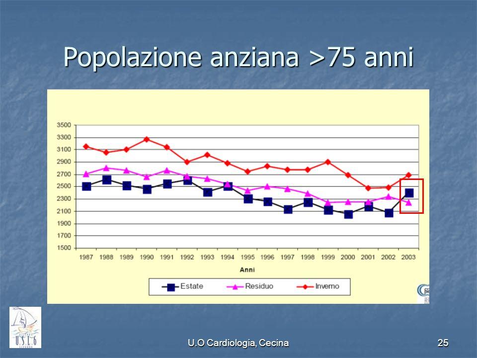 Popolazione anziana >75 anni