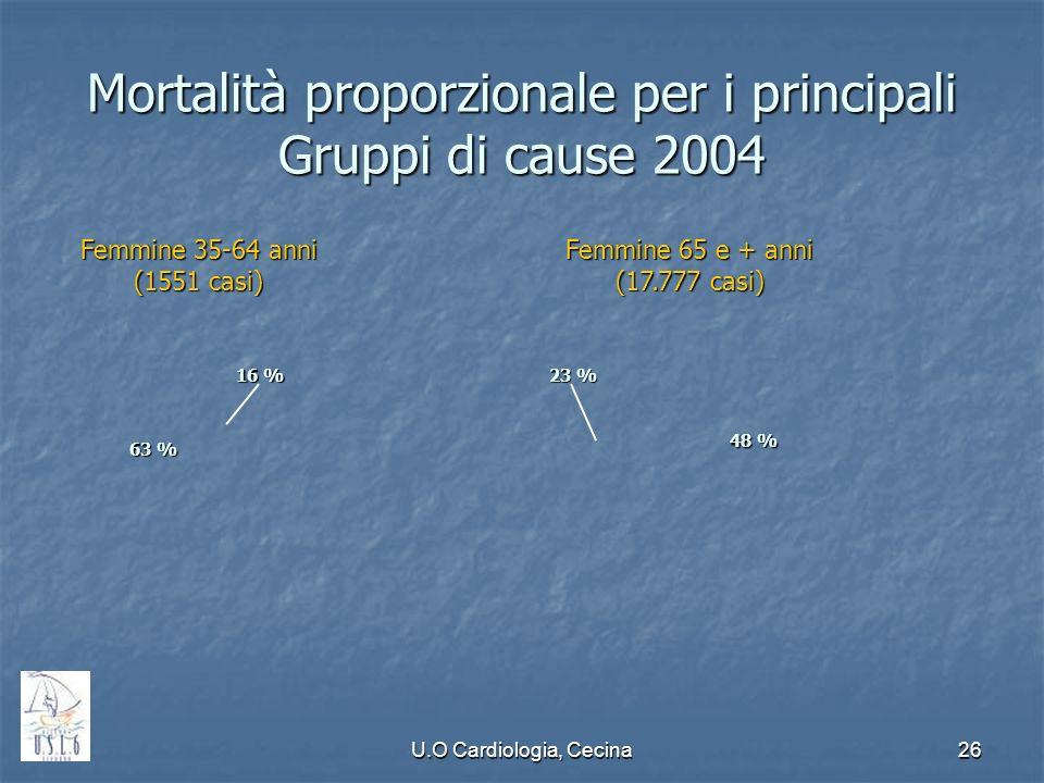 Mortalità proporzionale per i principali Gruppi di cause 2004