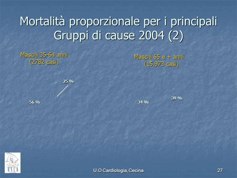 Mortalità proporzionale per i principali Gruppi di cause 2004 (2)