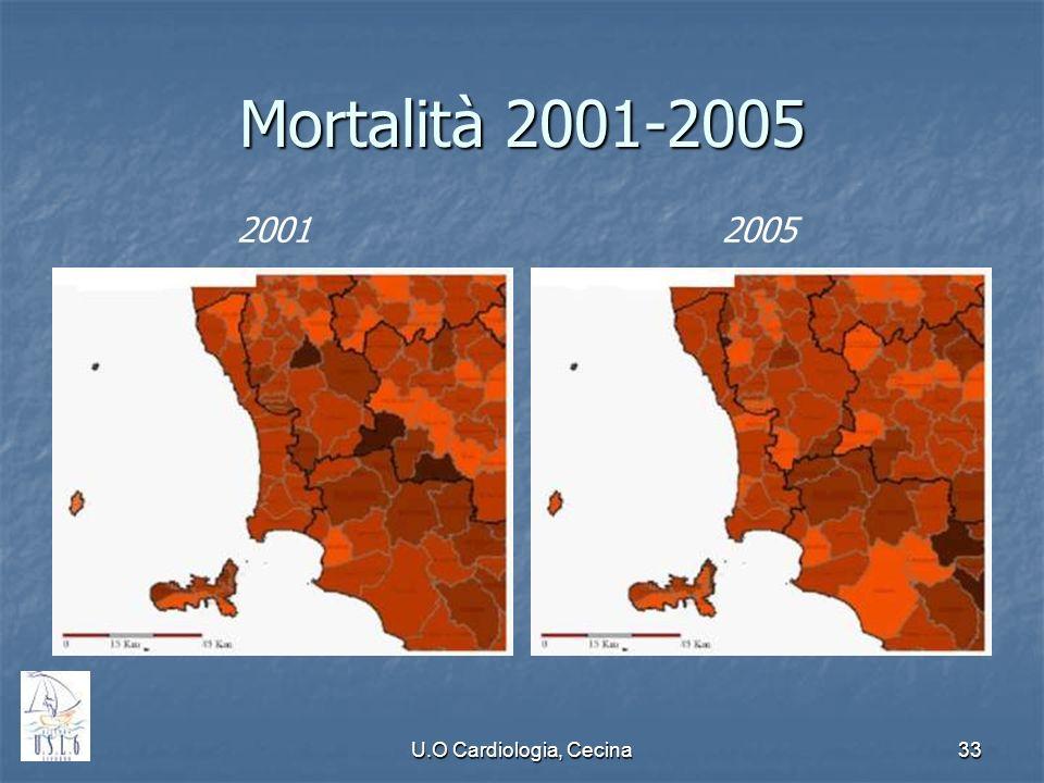 Mortalità 2001-2005 2001 2005 U.O Cardiologia, Cecina