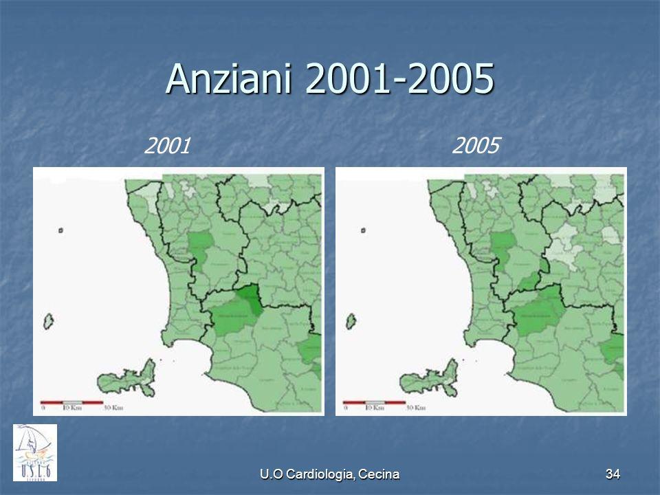 Anziani 2001-2005 2001 2005 U.O Cardiologia, Cecina