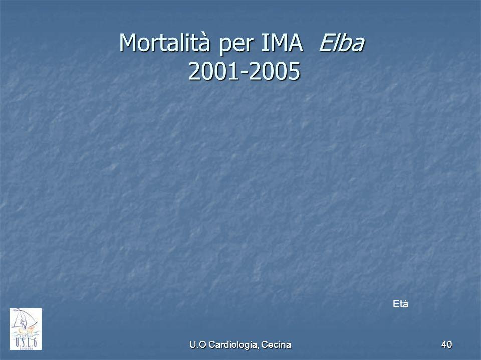 Mortalità per IMA Elba 2001-2005