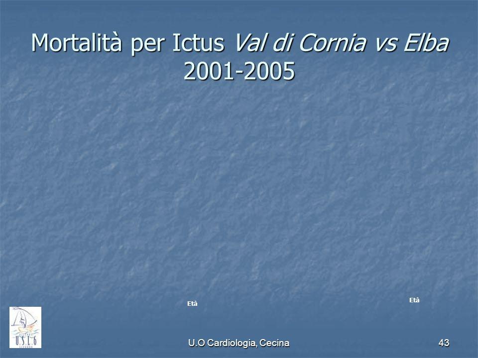 Mortalità per Ictus Val di Cornia vs Elba 2001-2005