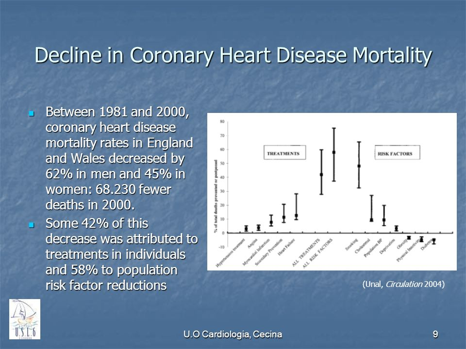 Decline in Coronary Heart Disease Mortality