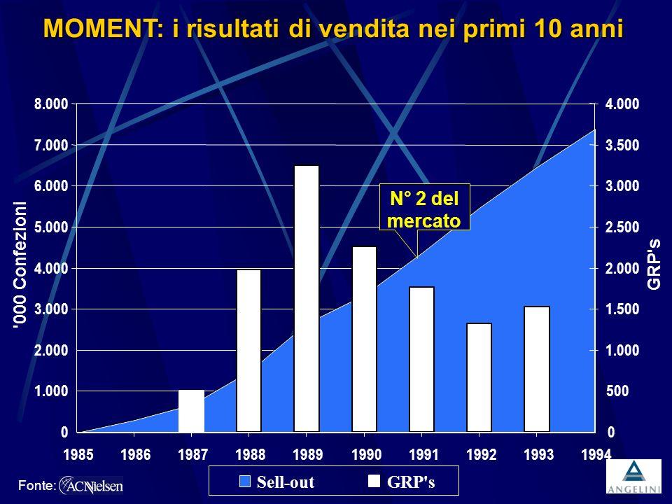 MOMENT: i risultati di vendita nei primi 10 anni