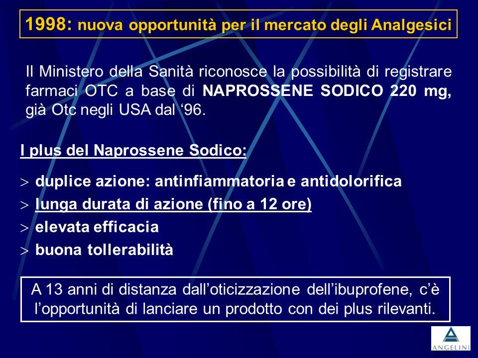 1998: nuova opportunità per il mercato degli Analgesici