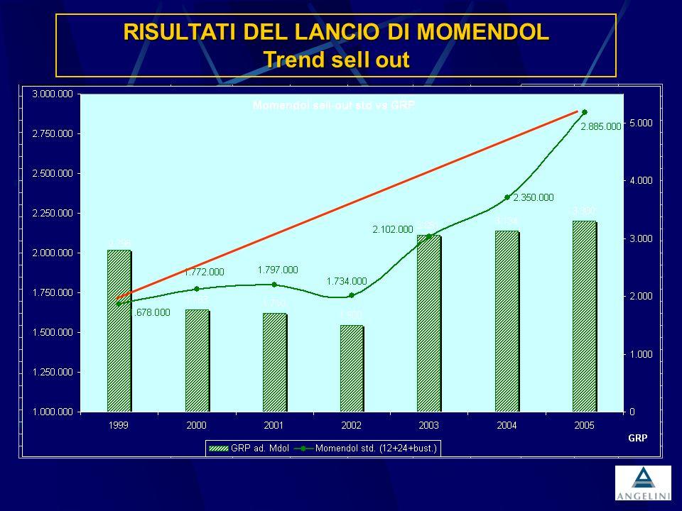 RISULTATI DEL LANCIO DI MOMENDOL