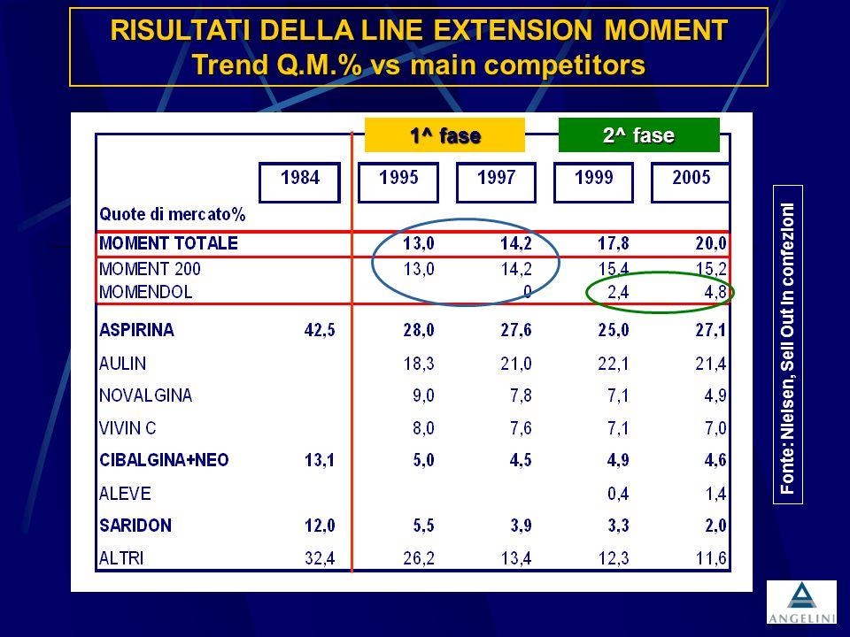 RISULTATI DELLA LINE EXTENSION MOMENT Trend Q.M.% vs main competitors