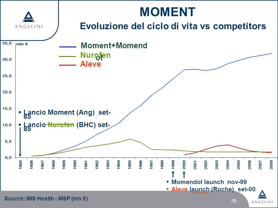 MOMENT Evoluzione del ciclo di vita vs competitors