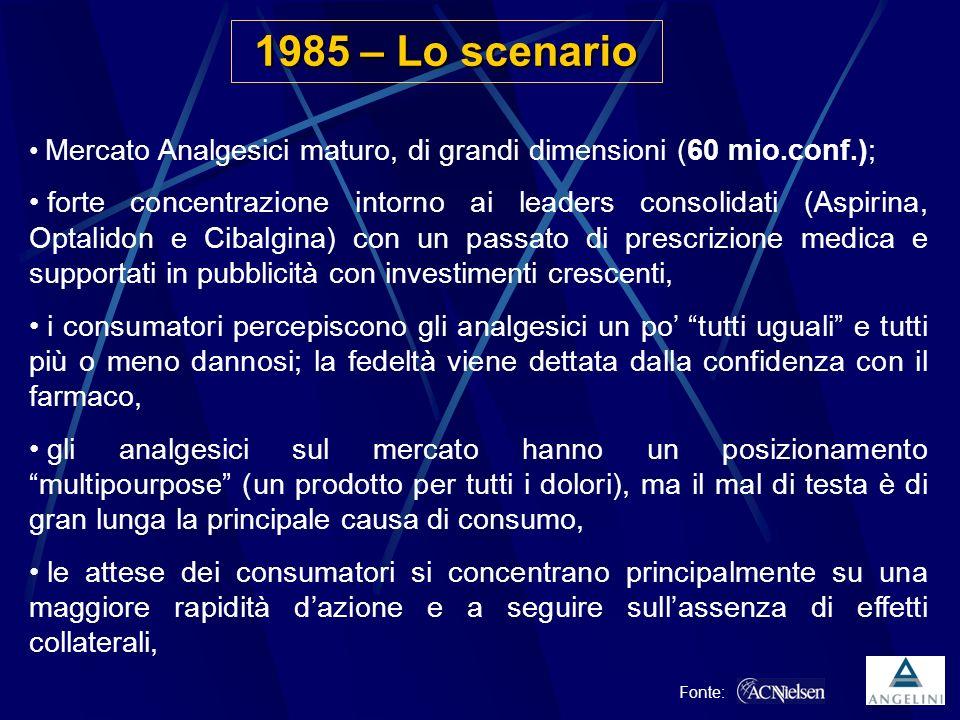 1985 – Lo scenario Mercato Analgesici maturo, di grandi dimensioni (60 mio.conf.);