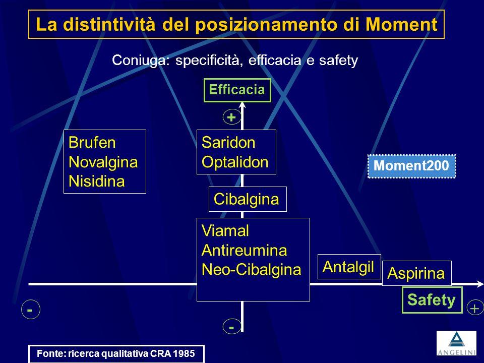 La distintività del posizionamento di Moment