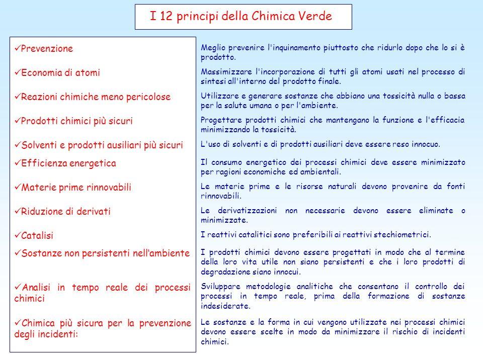 I 12 principi della Chimica Verde