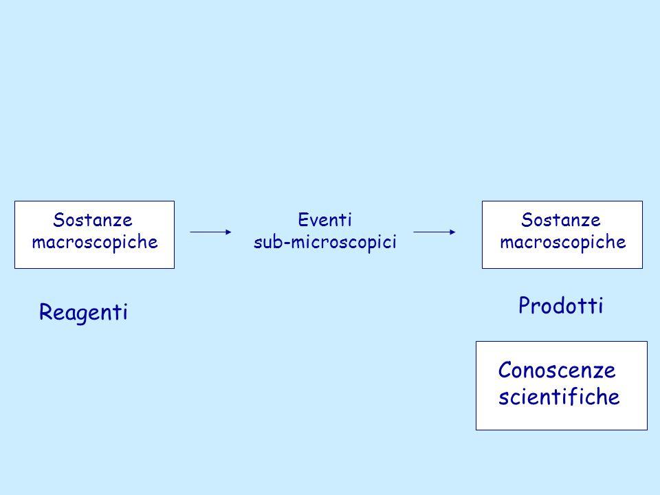 Prodotti Reagenti Conoscenze scientifiche Sostanze macroscopiche