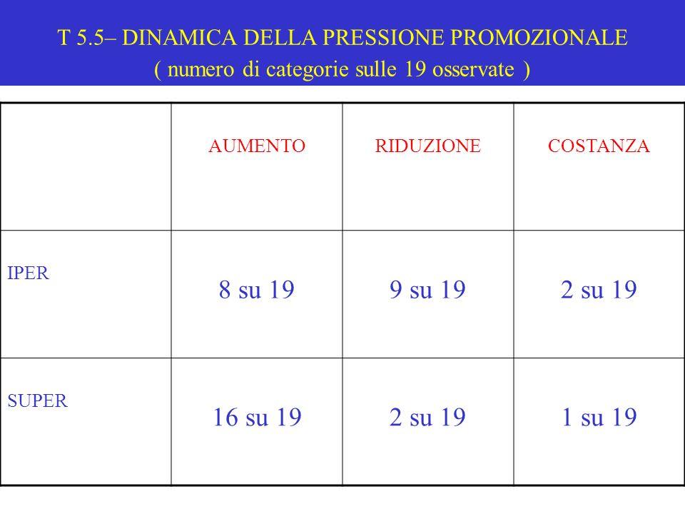 T 5.5– DINAMICA DELLA PRESSIONE PROMOZIONALE ( numero di categorie sulle 19 osservate )