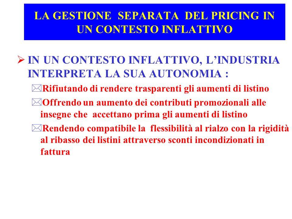 LA GESTIONE SEPARATA DEL PRICING IN UN CONTESTO INFLATTIVO