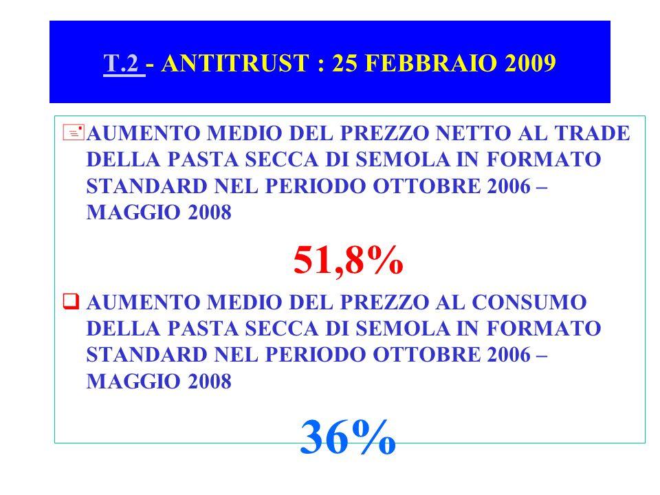 T.2 - ANTITRUST : 25 FEBBRAIO 2009