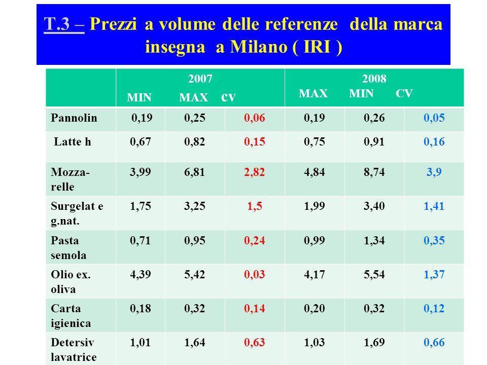 T.3 – Prezzi a volume delle referenze della marca insegna a Milano ( IRI )