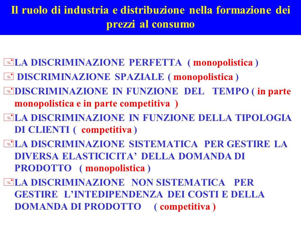 Il ruolo di industria e distribuzione nella formazione dei prezzi al consumo