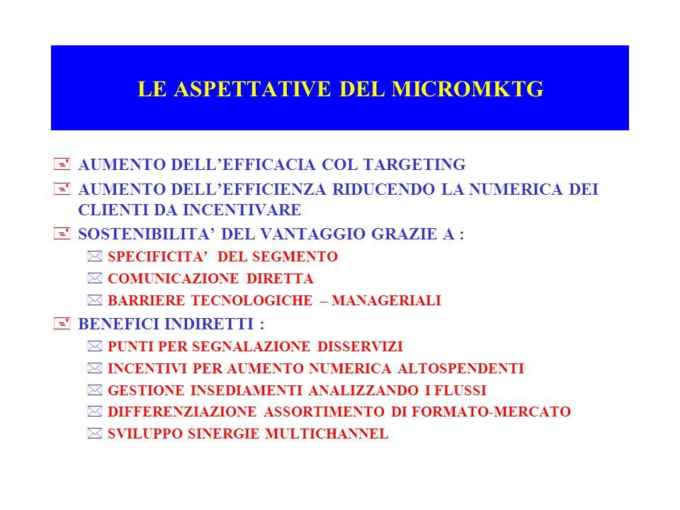 LE ASPETTATIVE DEL MICROMKTG