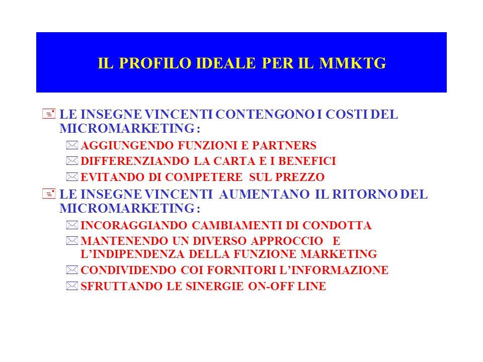 IL PROFILO IDEALE PER IL MMKTG