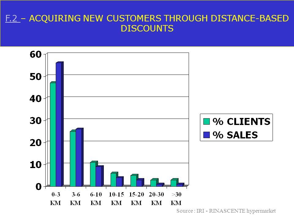 F.2 – ACQUIRING NEW CUSTOMERS THROUGH DISTANCE-BASED DISCOUNTS
