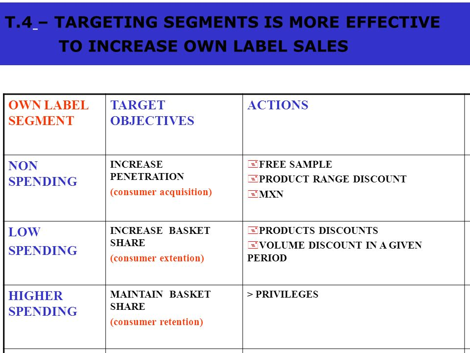 T.4 – TARGETING SEGMENTS IS MORE EFFECTIVE TO INCREASE OWN LABEL SALES