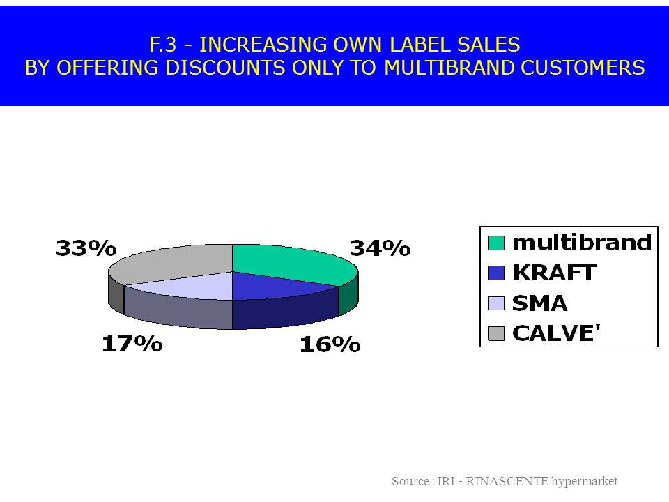 F.3 - INCREASING OWN LABEL SALES BY OFFERING DISCOUNTS ONLY TO MULTIBRAND CUSTOMERS