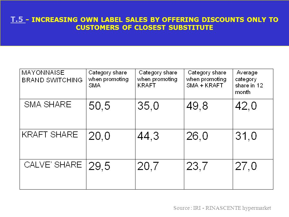 T.5 - INCREASING OWN LABEL SALES BY OFFERING DISCOUNTS ONLY TO CUSTOMERS OF CLOSEST SUBSTITUTE