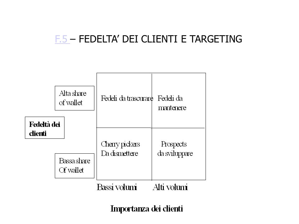 F.5 – FEDELTA' DEI CLIENTI E TARGETING