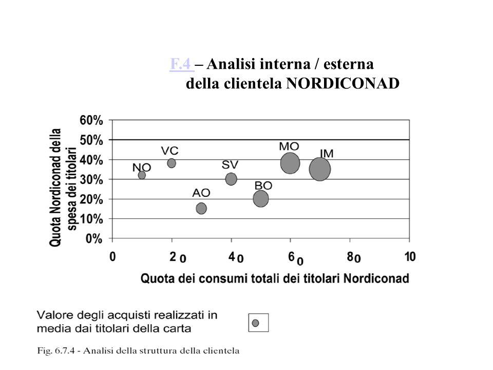 F.4 – Analisi interna / esterna della clientela NORDICONAD