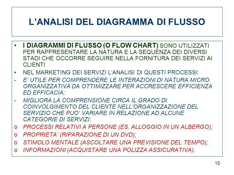 L'ANALISI DEL DIAGRAMMA DI FLUSSO