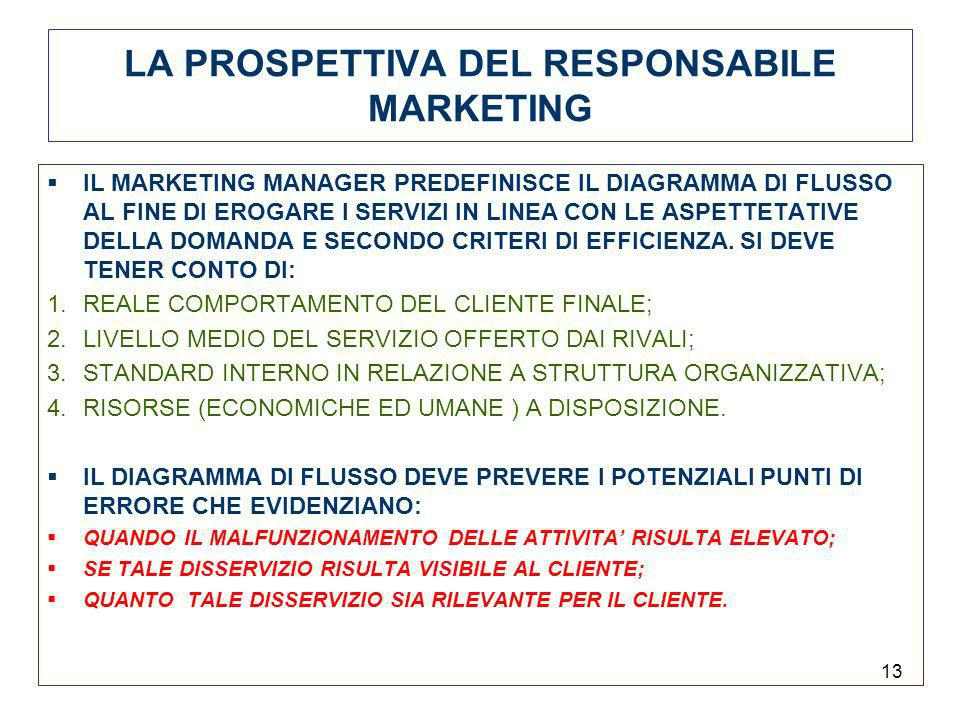 LA PROSPETTIVA DEL RESPONSABILE MARKETING