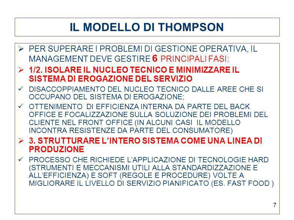 IL MODELLO DI THOMPSON PER SUPERARE I PROBLEMI DI GESTIONE OPERATIVA, IL MANAGEMENT DEVE GESTIRE 6 PRINCIPALI FASI: