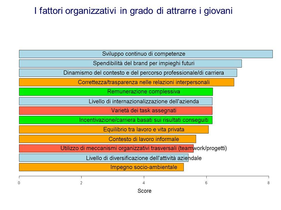 I fattori organizzativi in grado di attrarre i giovani