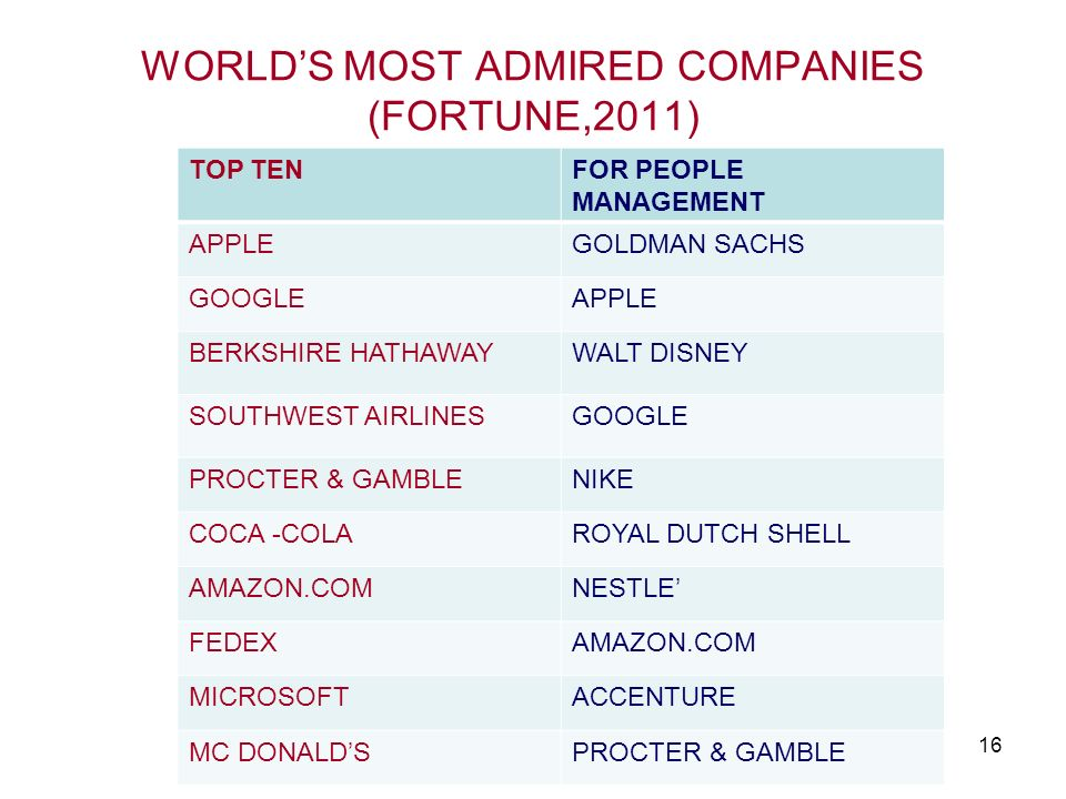 WORLD'S MOST ADMIRED COMPANIES (FORTUNE,2011)