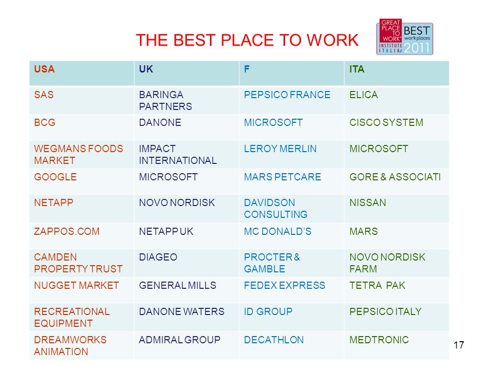 THE BEST PLACE TO WORK USA UK F ITA SAS BARINGA PARTNERS