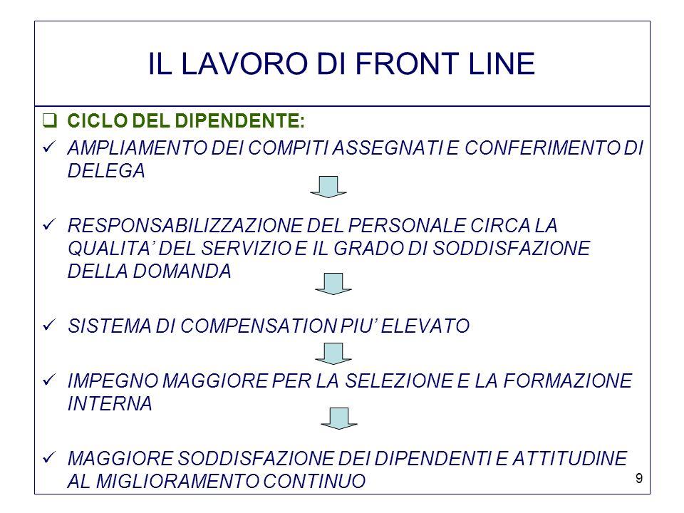 IL LAVORO DI FRONT LINE CICLO DEL DIPENDENTE: