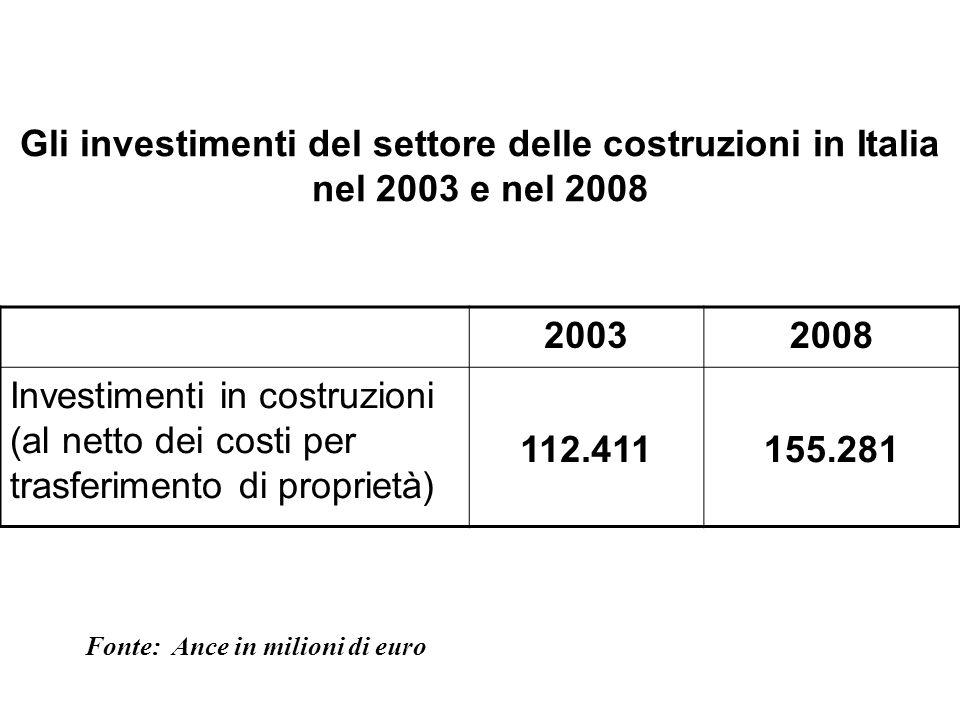 Gli investimenti del settore delle costruzioni in Italia nel 2003 e nel 2008