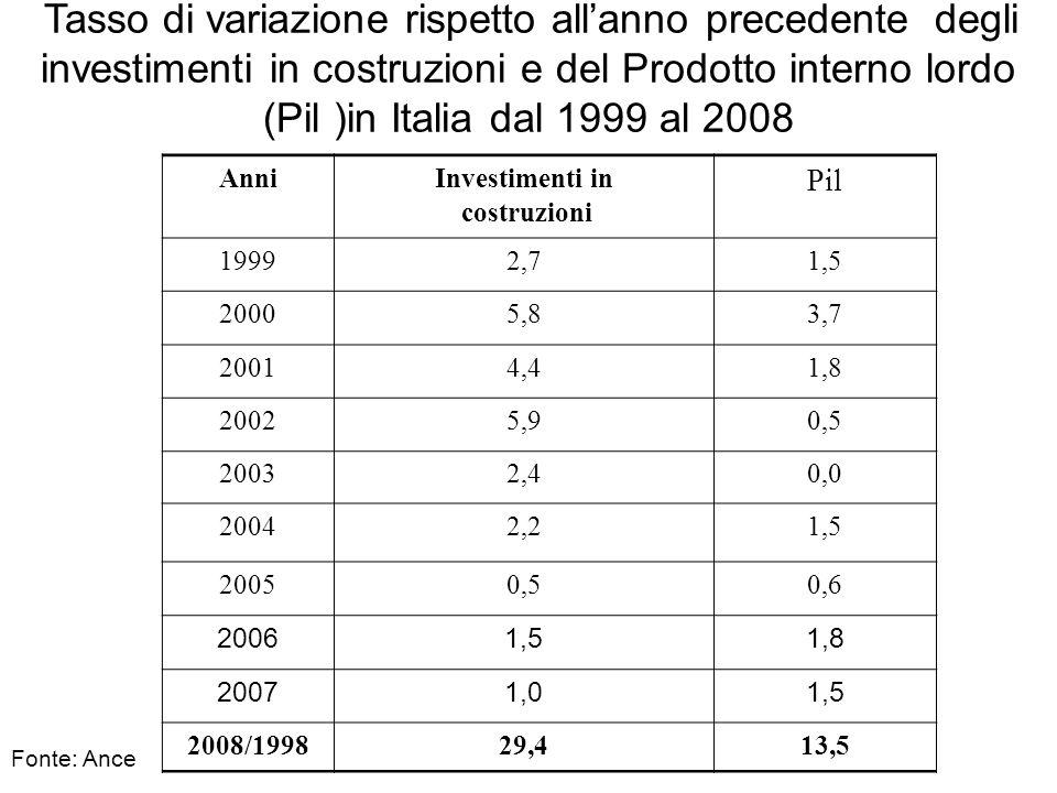 Pil Anni Investimenti in costruzioni 1999 2,7 1,5 2000 5,8 3,7 2001