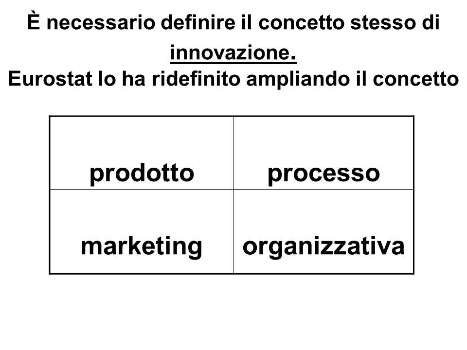 prodotto processo marketing organizzativa