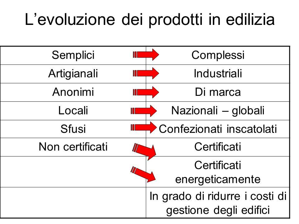 L'evoluzione dei prodotti in edilizia
