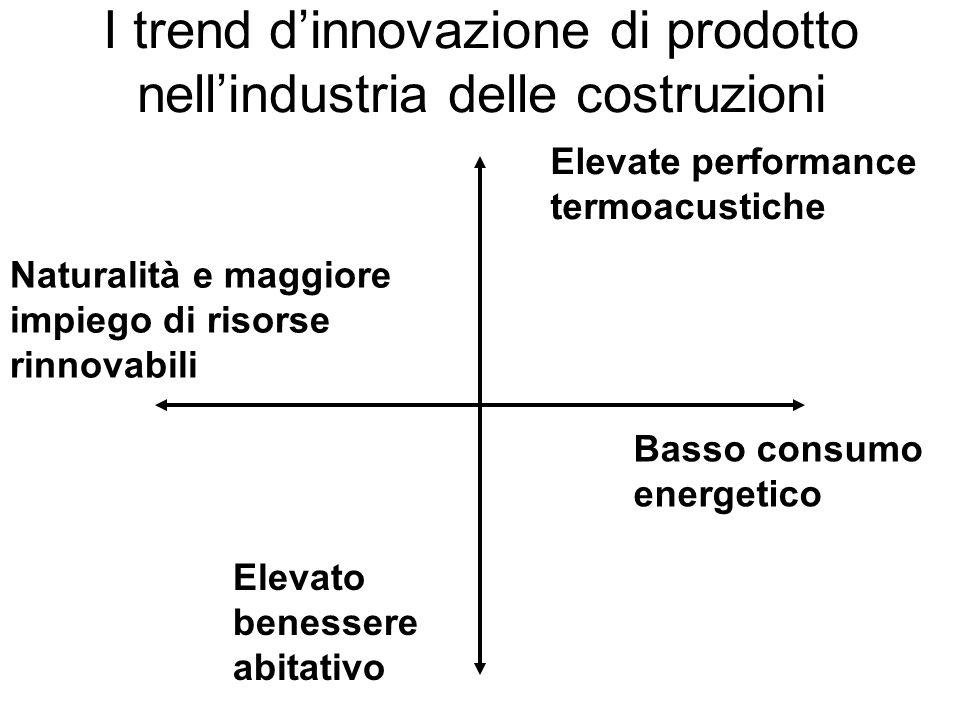 I trend d'innovazione di prodotto nell'industria delle costruzioni