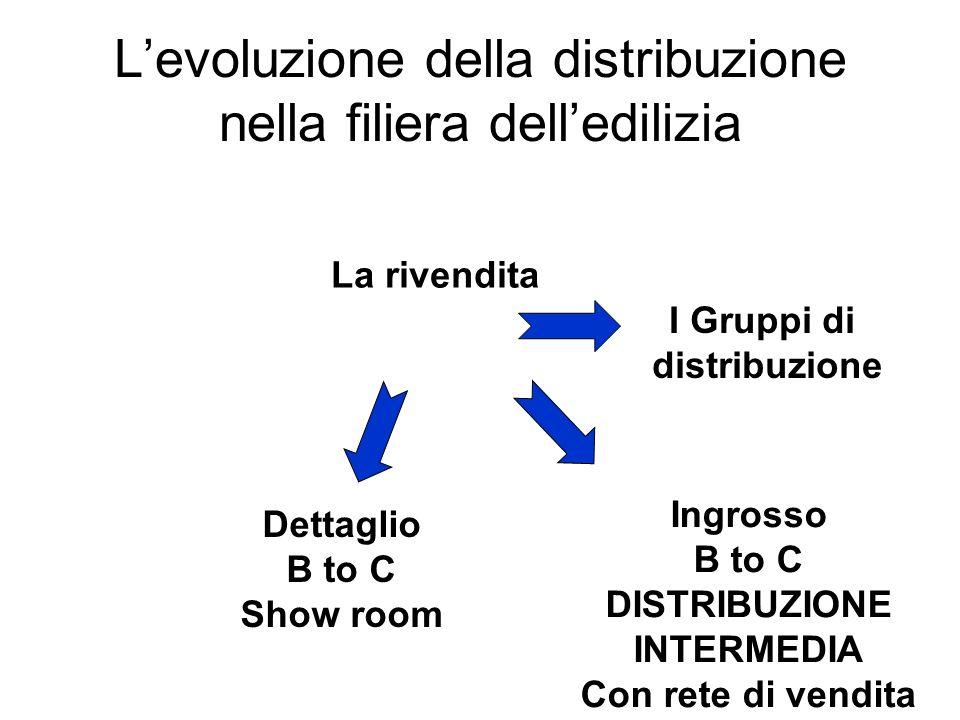 L'evoluzione della distribuzione nella filiera dell'edilizia